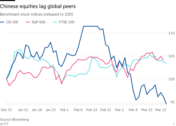 Chinese stocks: from global leaders to laggard