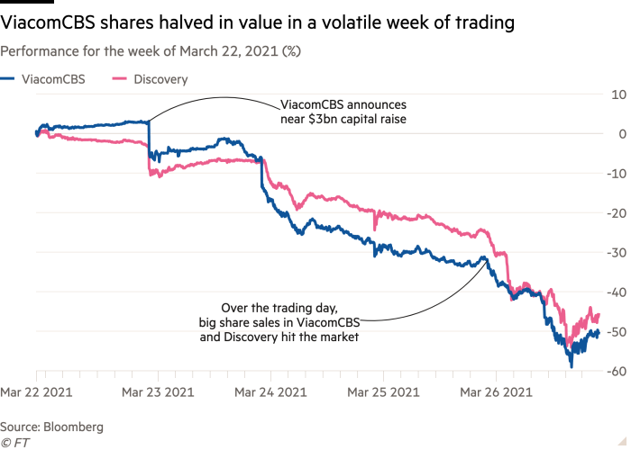 Viacom CBS stock lost half its value over a week