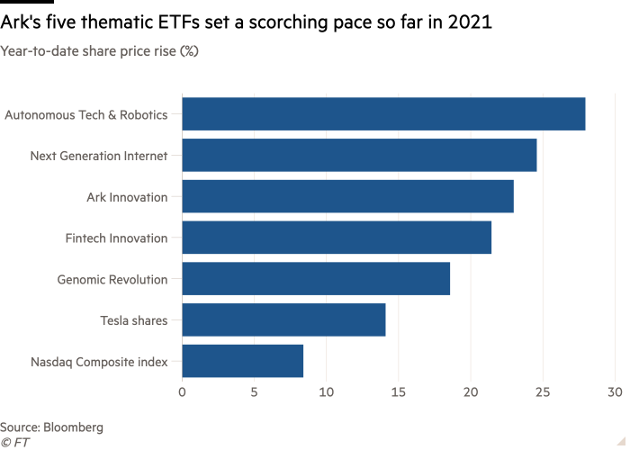 Ark's five thematic ETFs keep performing in 2021