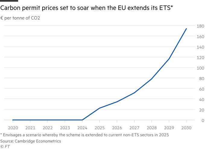 Carbon tax in Europe is set to grow