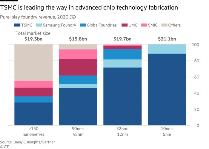 TSMC still leads the way in advanced semiconductors