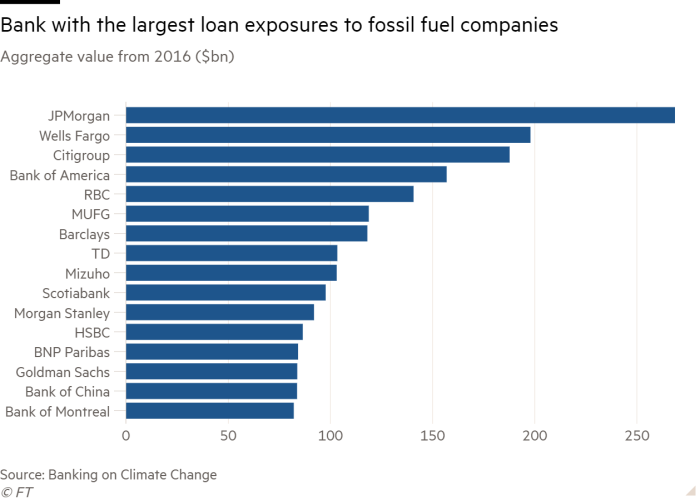 Which bank has the largest loan exposure to fossil fuel firms?