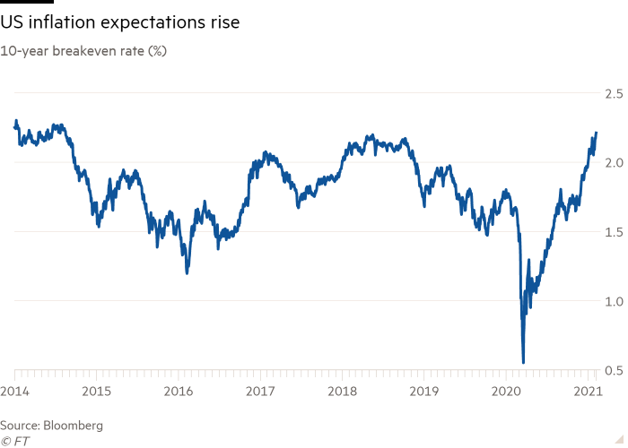 US inflation expectations rises to over 2.2%