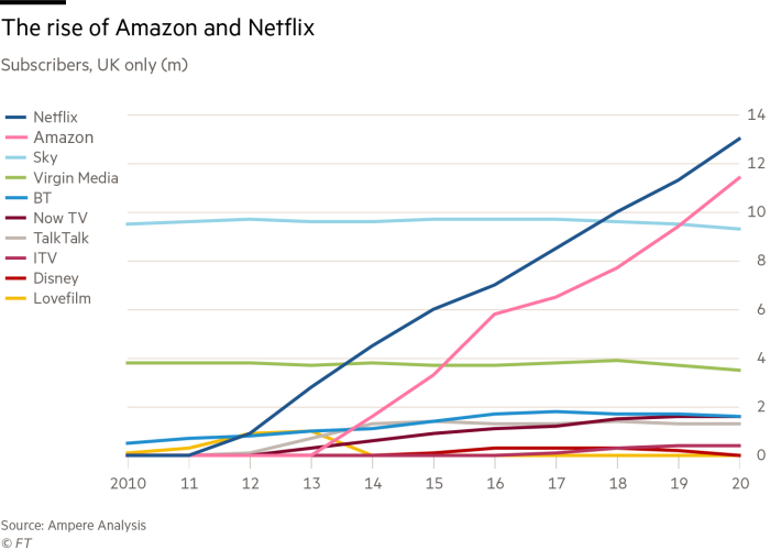 Old school TV providers can do nothing vs. Amazon and Netflix