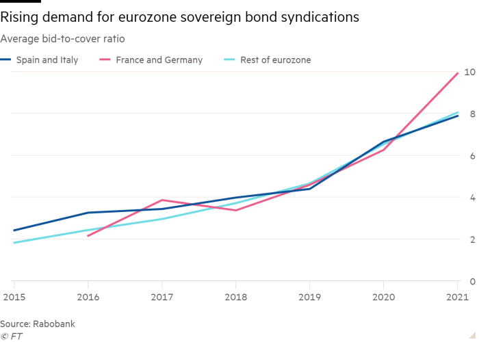 Rush to the Eurozone government debt