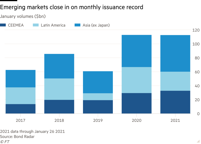 Emerging markets are close to their monthly issuance record