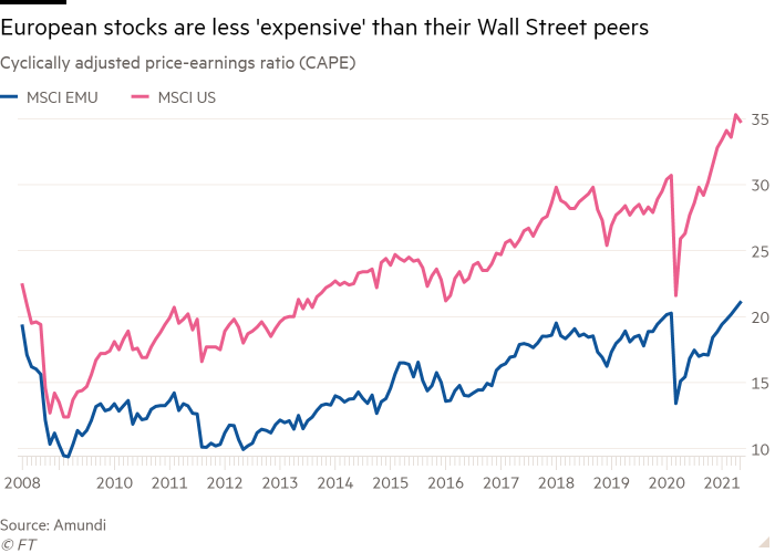 EU stocks seems to come at a discount compared to US peers