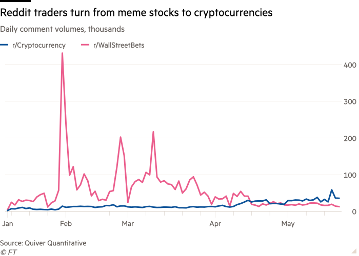 WallStreetBets turns to crypto as main subject