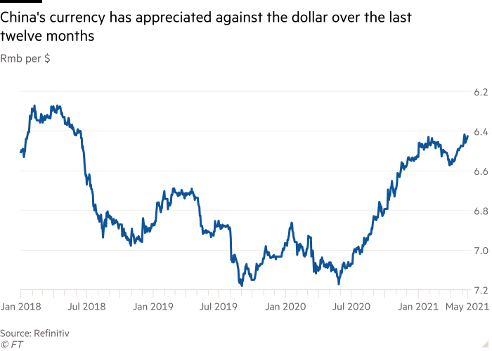 The yuan has been appreciating against the dollar