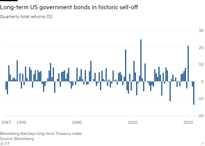 Historic sell-off for long-term US bonds