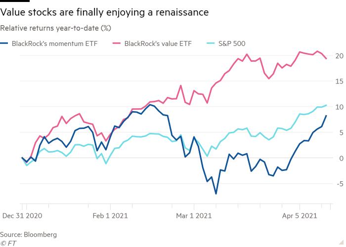 The resurgence of value stocks