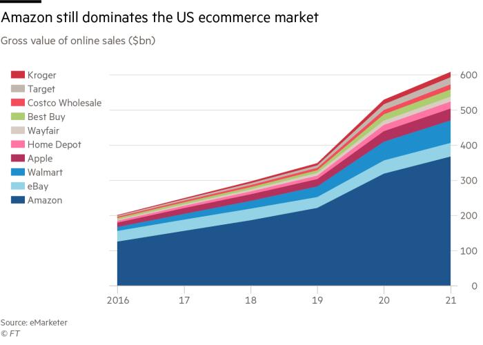 Amazon is still #1 on the US E-Commerce Market