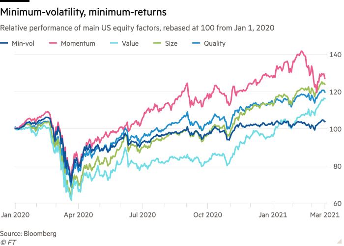 ETF: lower volatility, lower returns