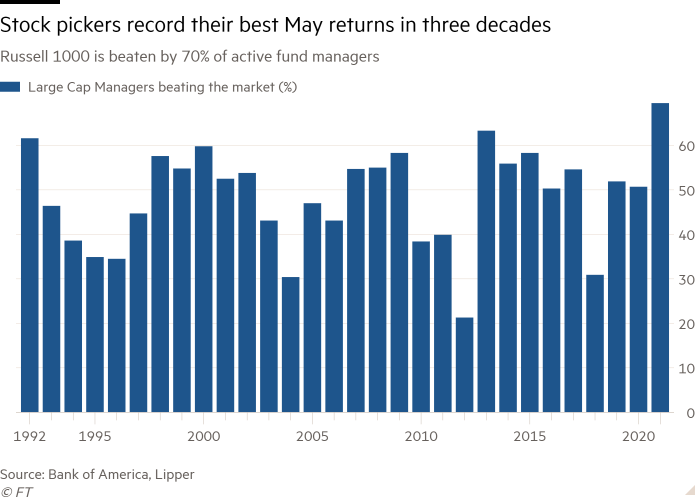 70% of stock pickers outperformed the Russell 1000 in May