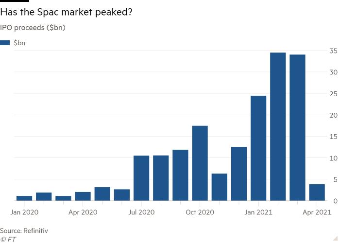 Has the SPAC market peaked?