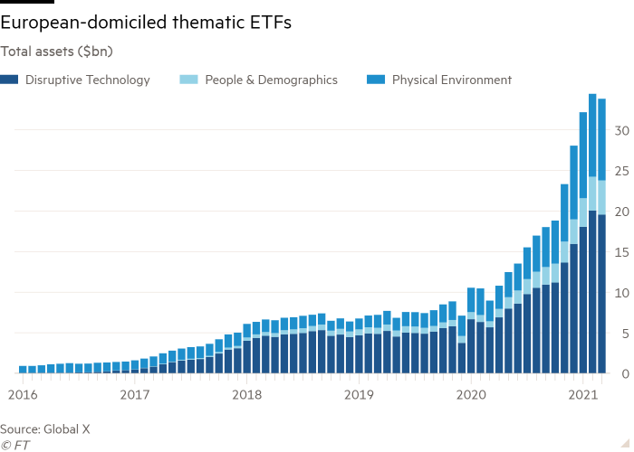 Massive inflows for European Thematic ETFs