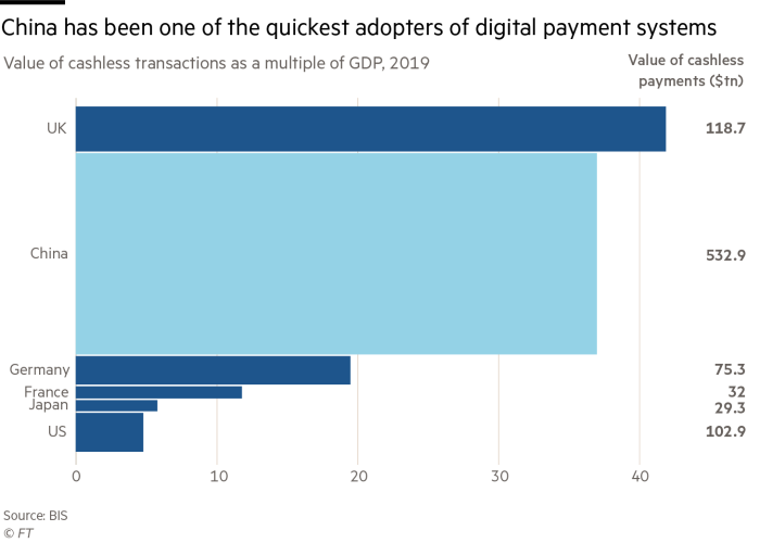 China has been one of the quickest adopter of digital payment systems