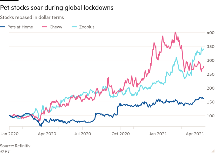Pet stocks soared during the pandemic