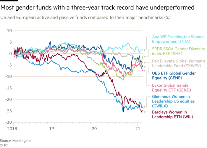 Most gender-focused funds with a 3-year record track tend to underperform