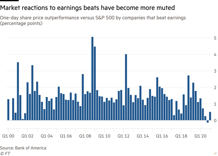 Markets have rarely been so passive to earnings beats