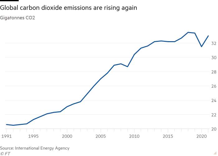 Global carbon emissions are back on the rise