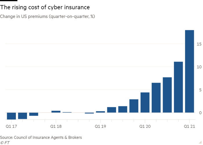 The cost of cyber insurance is on the rise