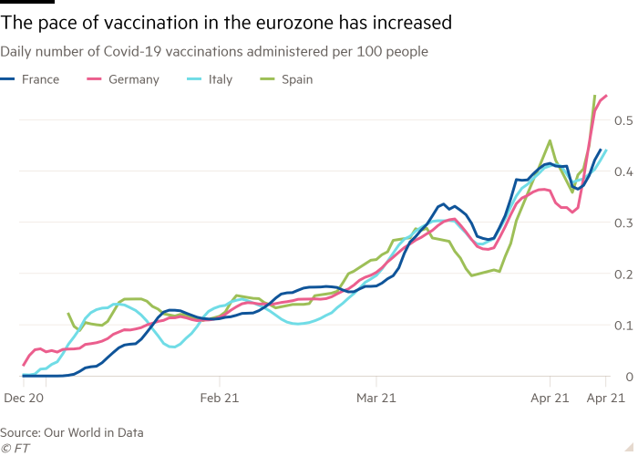 Pace of vaccination is picking up in the Eurozone