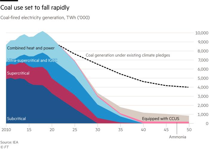 Coal will fall rather soon