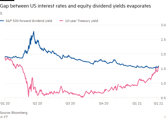 The gap between US interest rates and equity dividend yield is gone