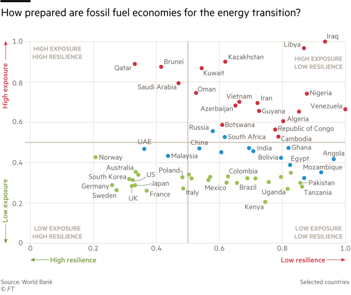 How are fossil fuel economies prepared to the energy transition