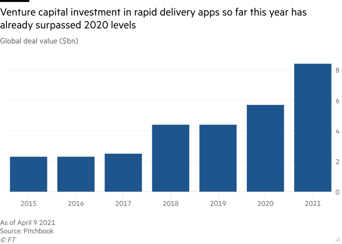 VC investment in fast delivery apps is outstanding