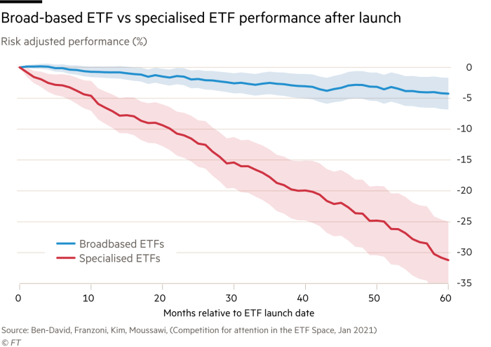 Broad-based ETF tend to outperform specialized ETF after lauch