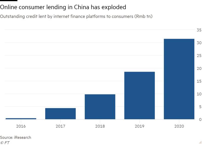 Online consumer lending exploding in China