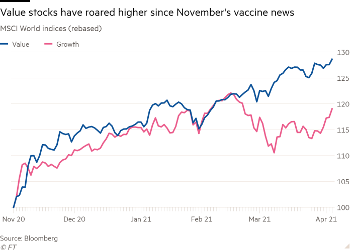 Since vaccine news: Value > Growth