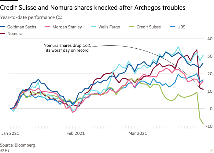 Credit Suisse and Nomura shares took a beating
