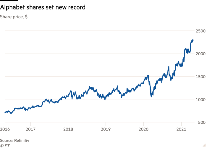 Alphabet's share price reached new all-time high