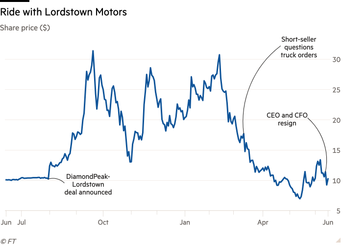 Lordstown Motors is experiencing quite a hectic ride