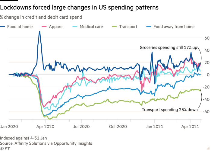 Lockdowns have forced large changes in spending patterns