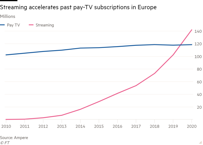 Streaming revenues accelerates in the EU while TV remains stale
