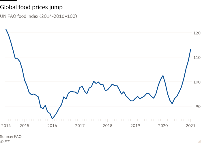 Global food prices surge