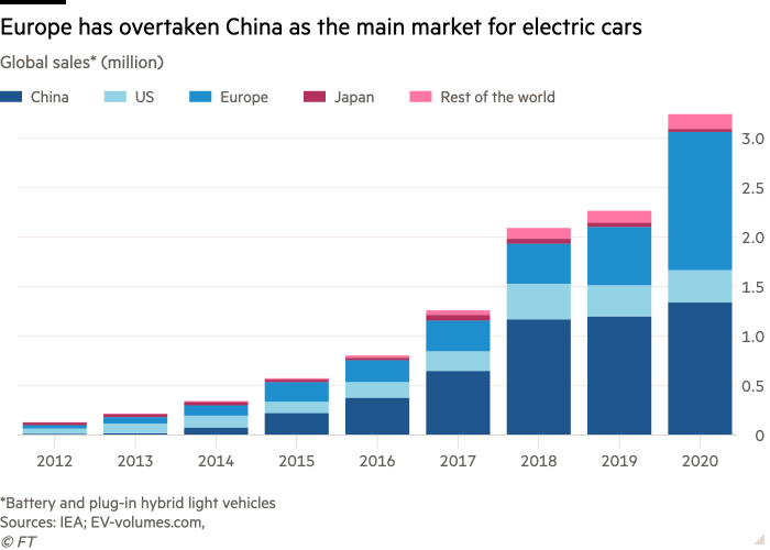 Europe is now the first EV market