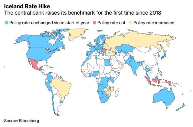 Monetary policy around the world