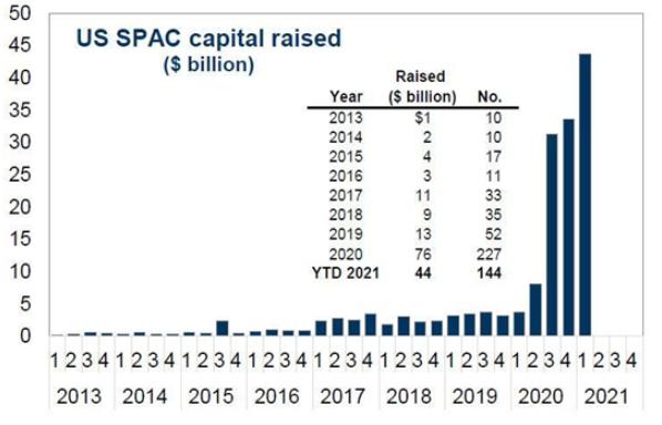 US SPAC Capital Raised