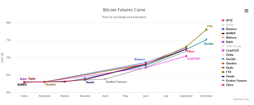 Bitcoin Futures Curve