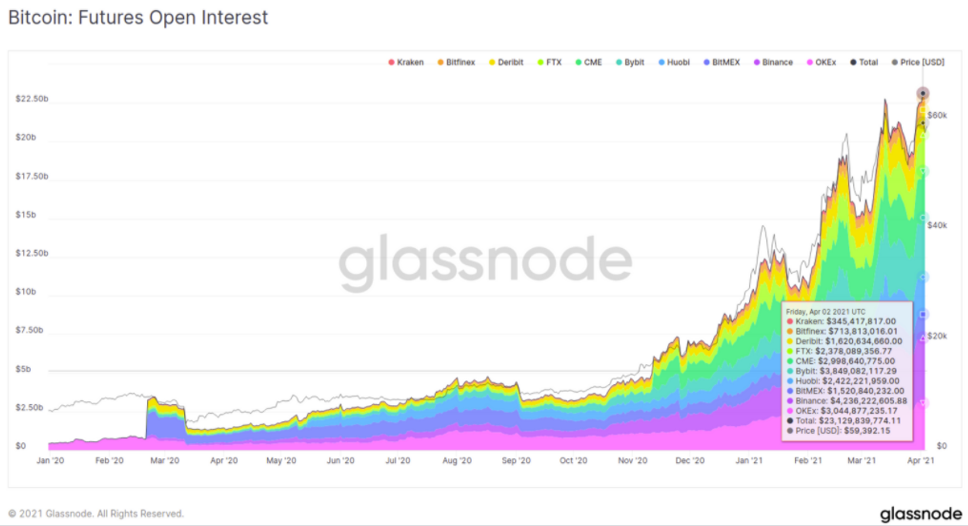 Bitcoin : futures Open Interest
