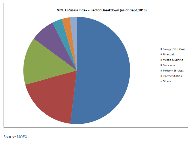 Russia micex index sector breakdown