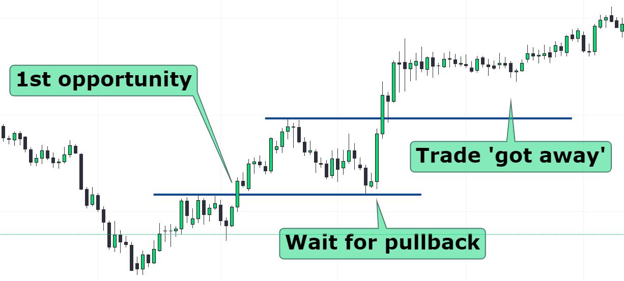 stock market opportunity