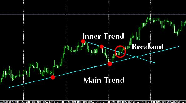 inner trendline breakout