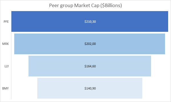 Peer group Market Cap ($billions)