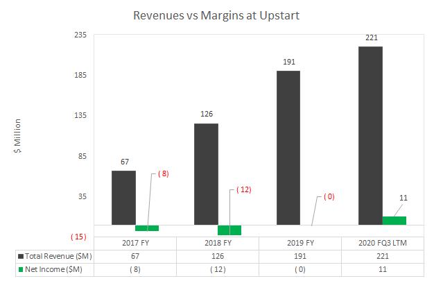 Revenues vs Margin at Upstart